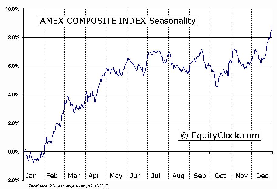 AMEX COMPOSITE INDEX Seasonal Chart