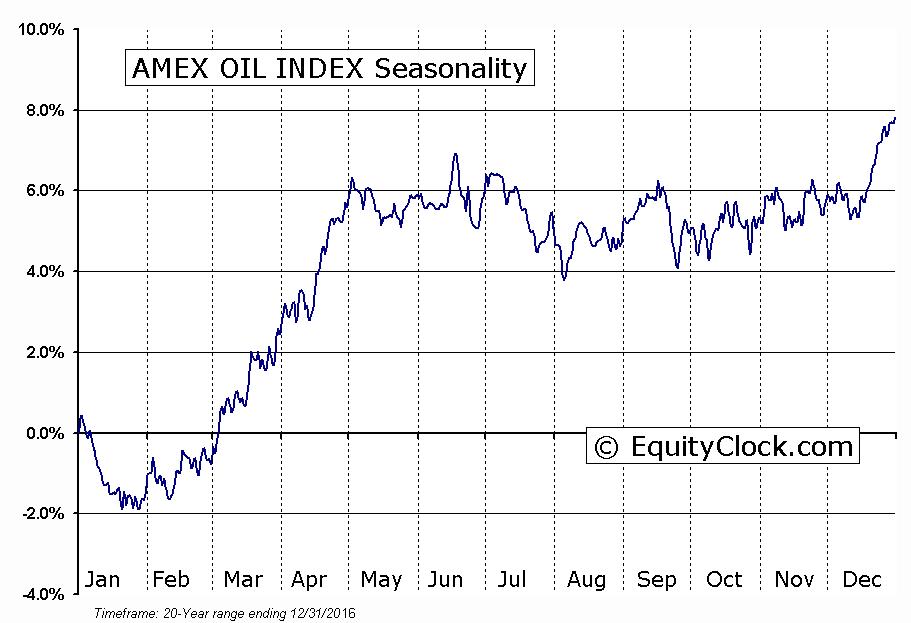 AMEX OIL INDEX Seasonal Chart