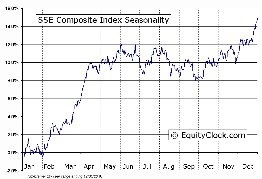 SSE Composite Index Seasonal Chart