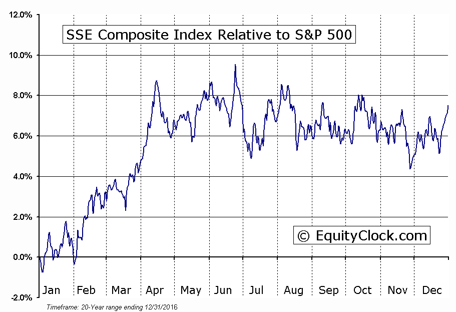 000001.SS Relative to the S&P 500
