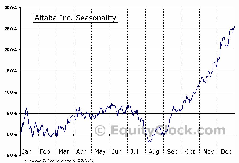 Altaba Inc. (NASD:AABA) Seasonal Chart