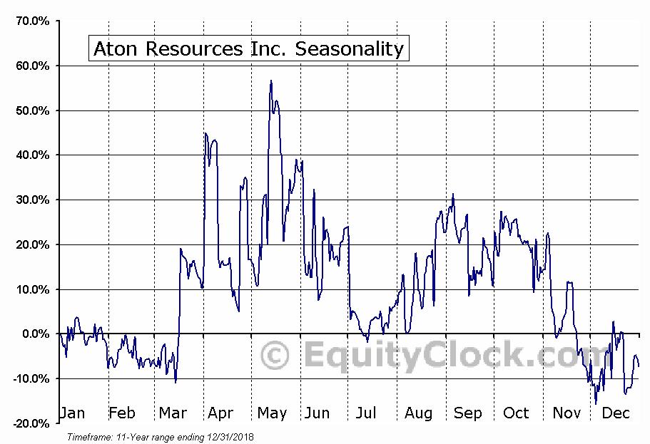 Aton Resources Inc. (TSXV:AAN) Seasonal Chart