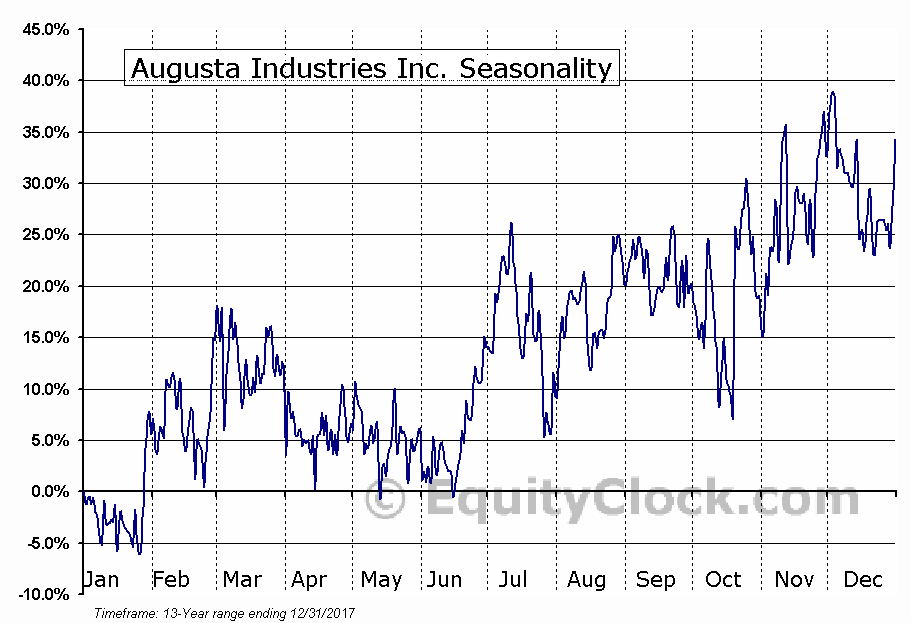 Augusta Industries Inc. (TSXV:AAO) Seasonal Chart