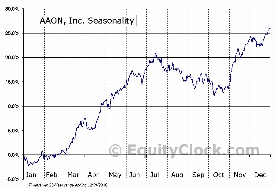 AAON, Inc.  (NASDAQ:AAON) Seasonal Chart