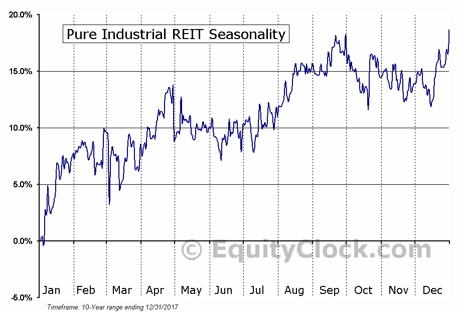Pure Industrial REIT (TSE:AAR-UN) Seasonal Chart