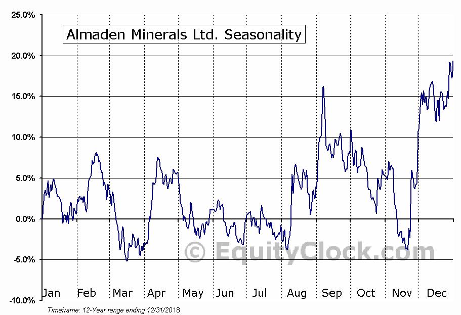 Almaden Minerals Ltd. (AMEX:AAU) Seasonal Chart