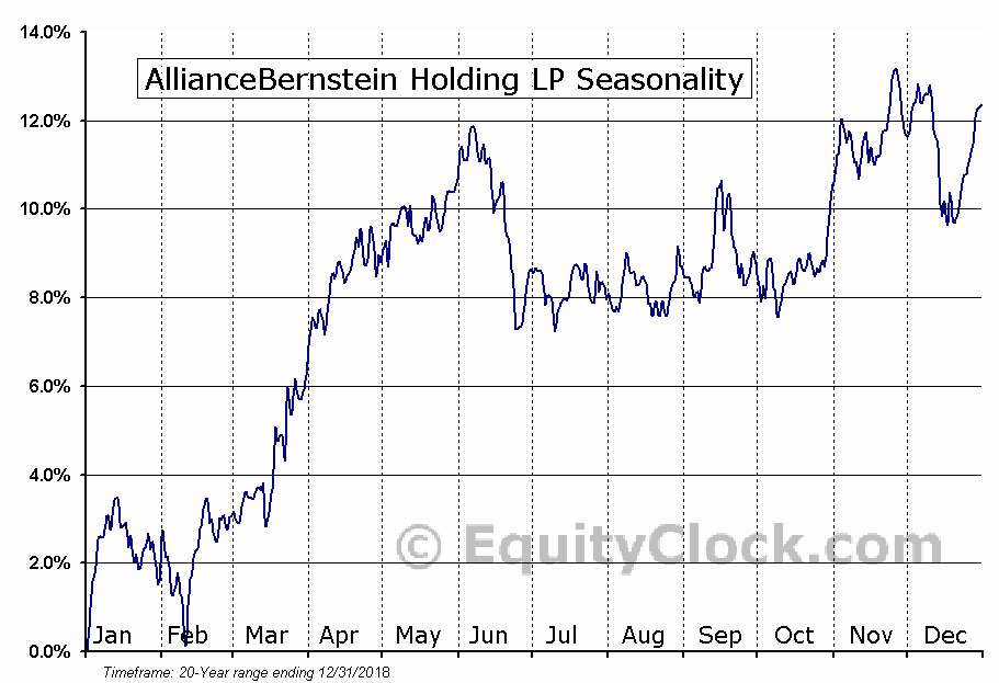 AllianceBernstein Holding LP (NYSE:AB) Seasonal Chart