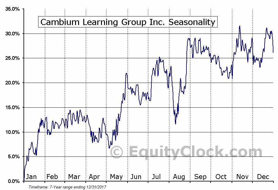 Cambium Learning Group Inc. (NASD:ABCD) Seasonal Chart