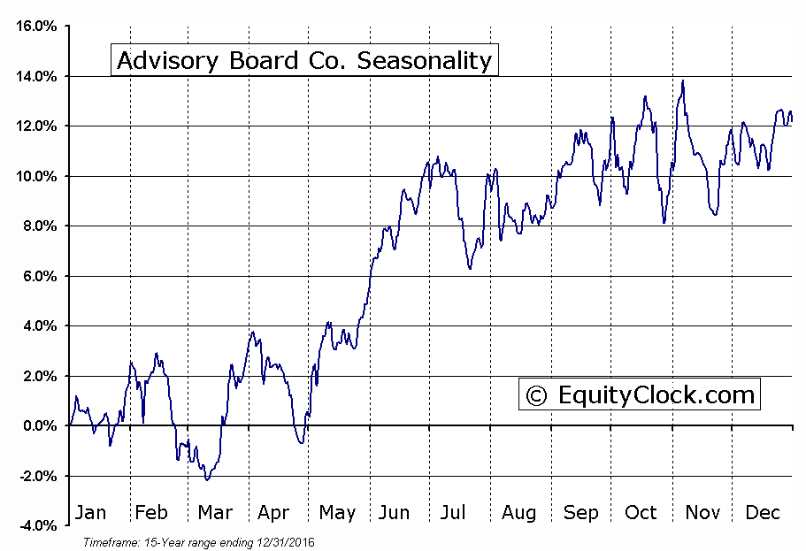 Advisory Board Co. (NASD:ABCO) Seasonal Chart