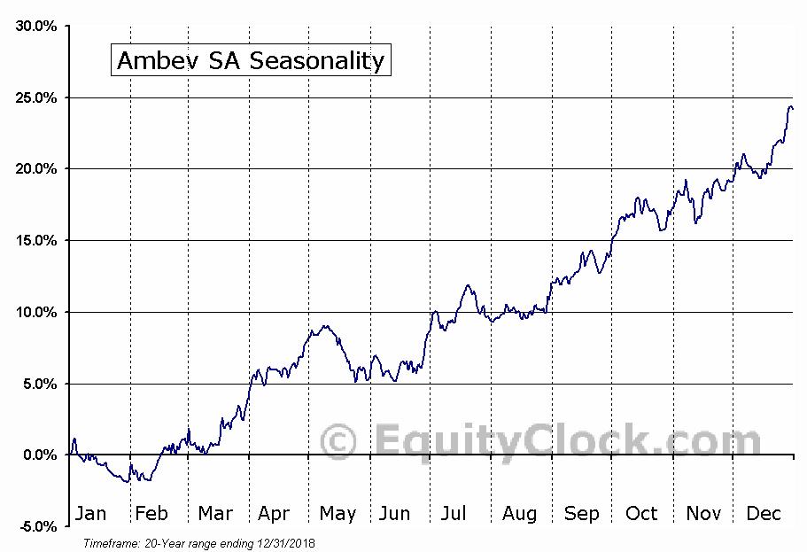 Ambev SA (NYSE:ABEV) Seasonal Chart