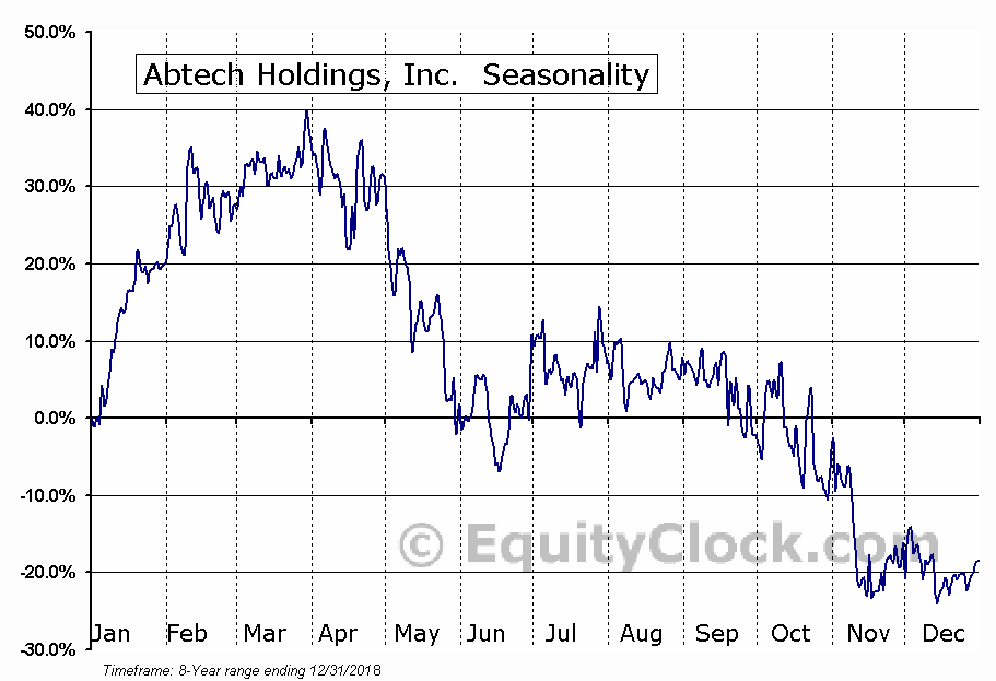 Abtech Holdings, Inc. (OTCMKT:ABHD) Seasonal Chart