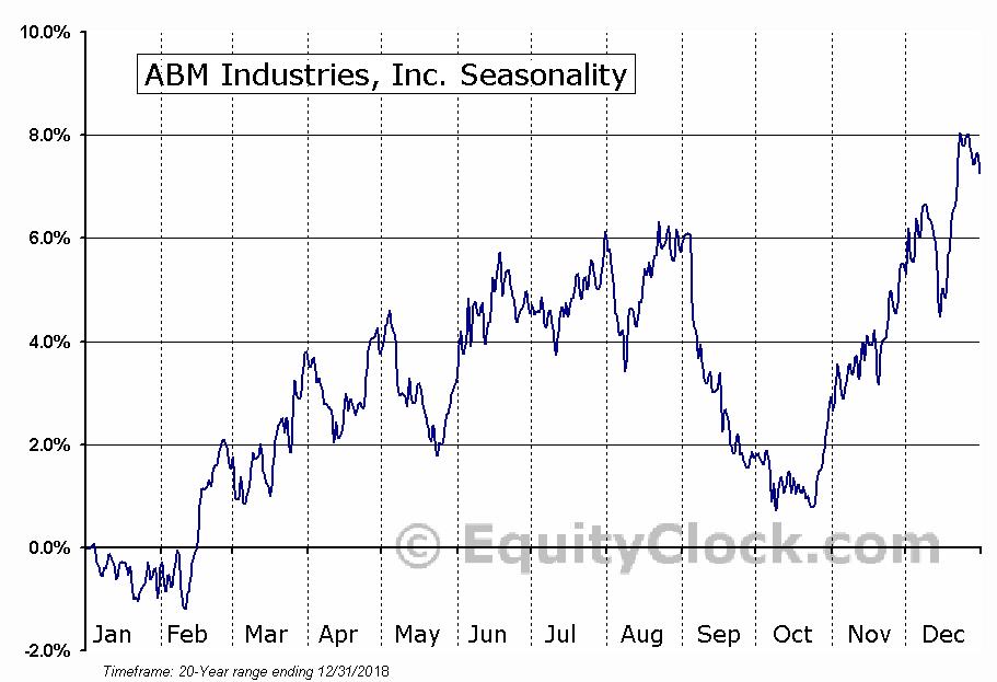 ABM Industries, Inc. (NYSE:ABM) Seasonal Chart