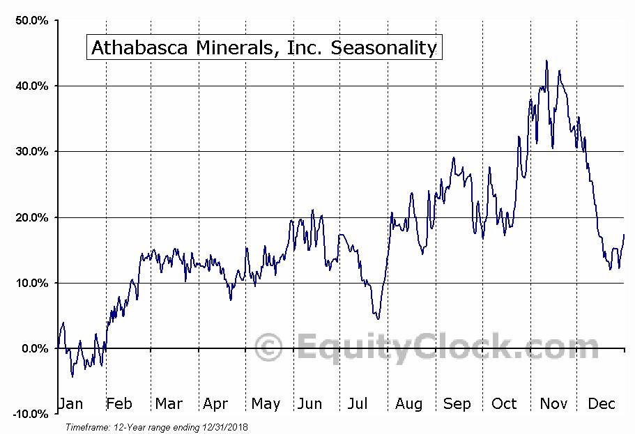Athabasca Minerals, Inc. (TSXV:ABM) Seasonal Chart