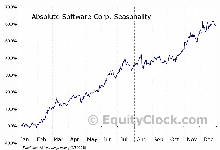 Absolute Software Corp. (TSE:ABT) Seasonal Chart