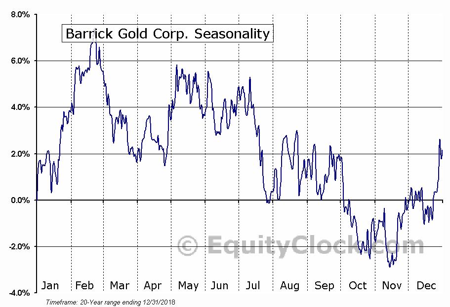 Barrick Gold Corp.  (TSE:ABX) Seasonal Chart