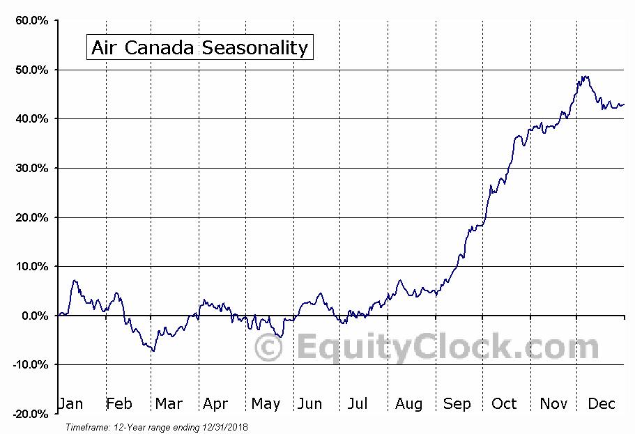 Air Canada (TSE:AC) Seasonal Chart
