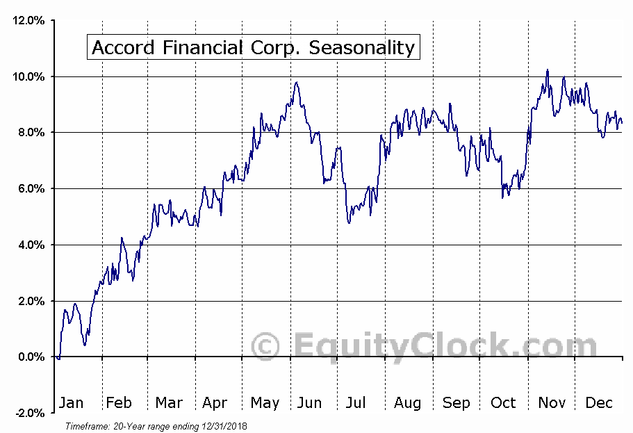 Accord Financial Corp. (TSE:ACD.TO) Seasonal Chart