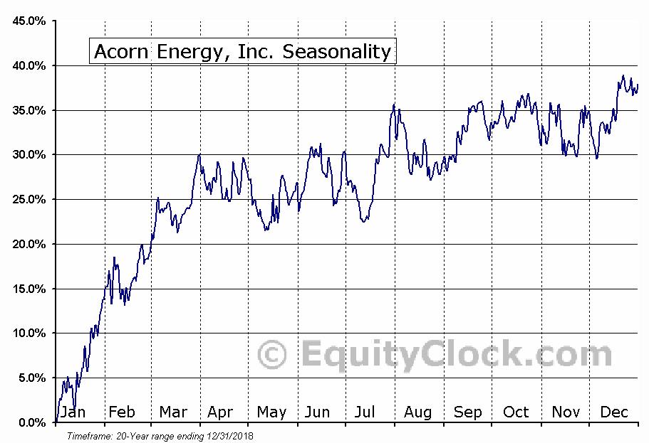 Acorn Energy, Inc. (OTCMKT:ACFN) Seasonal Chart
