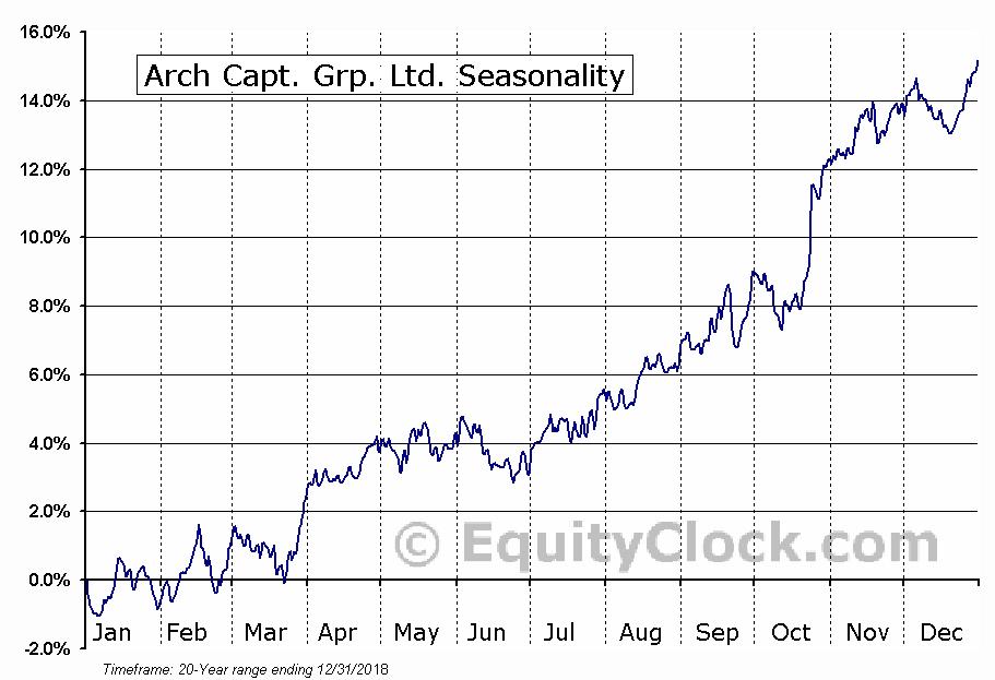 Arch Capt. Grp. Ltd. (NASD:ACGL) Seasonal Chart