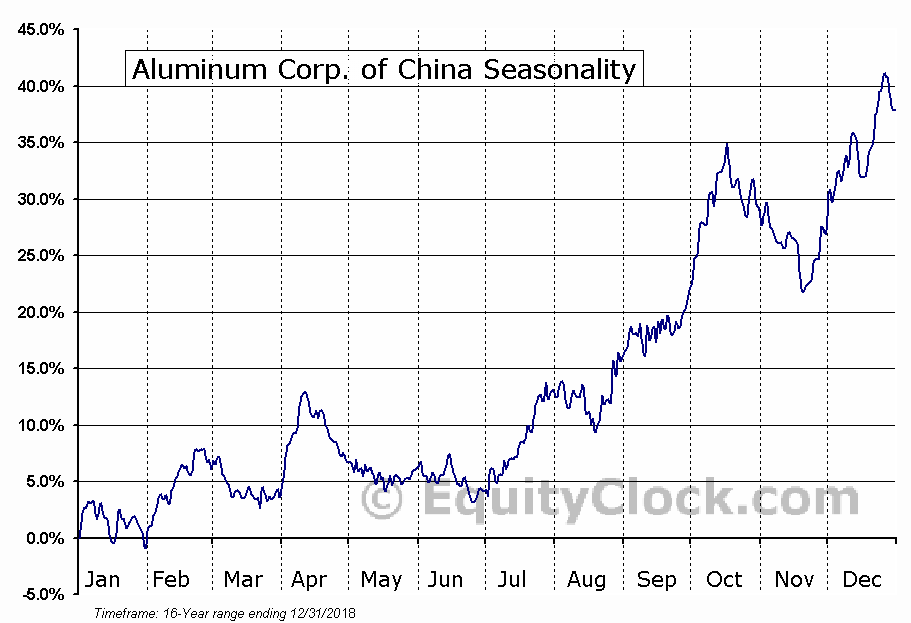 Aluminum Corp. of China Limited (ADR) (NYSE:ACH) Seasonal Chart