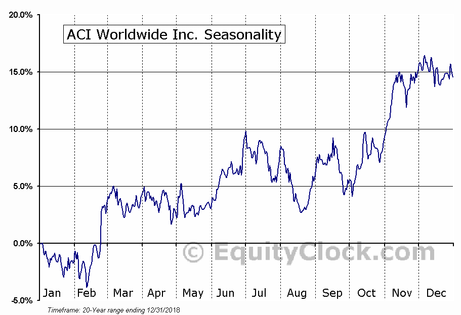 ACI Worldwide Inc  (NASDAQ:ACIW) Seasonal Chart
