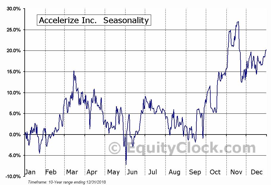 Accelerize Inc. (OTCBB:ACLZ) Seasonal Chart