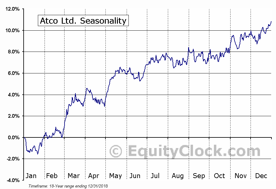 ATCO Ltd. (TSE:ACO.X) Seasonal Chart