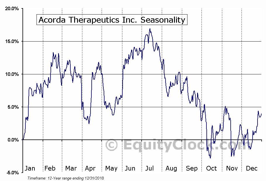 Acorda Therapeutics Inc. (NASD:ACOR) Seasonal Chart