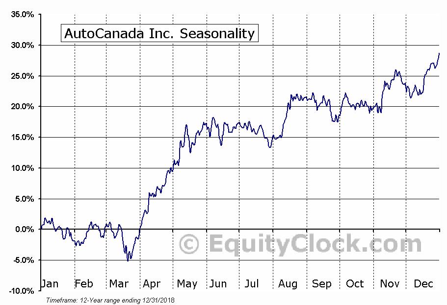 AutoCanada (TSE:ACQ) Seasonal Chart