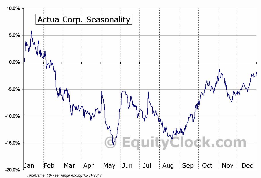 Actua Corp. (NASD:ACTA) Seasonal Chart