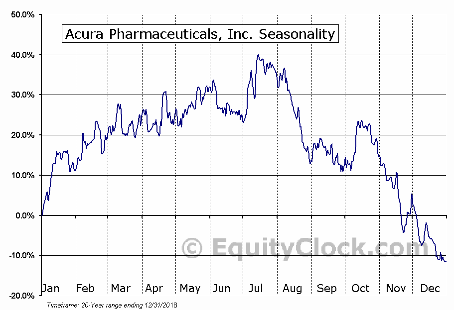 Acura Pharmaceuticals, Inc. (OTCMKT:ACUR) Seasonal Chart