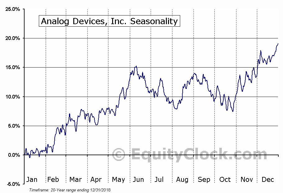 Analog Devices, Inc.  (NYSE:ADI) Seasonal Chart