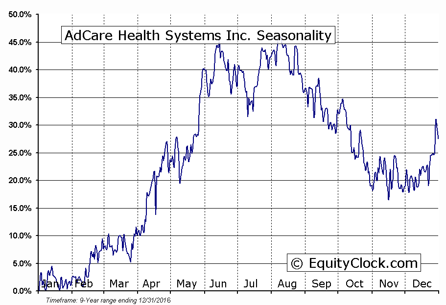 AdCare Health Systems Inc. (AMEX:ADK) Seasonal Chart