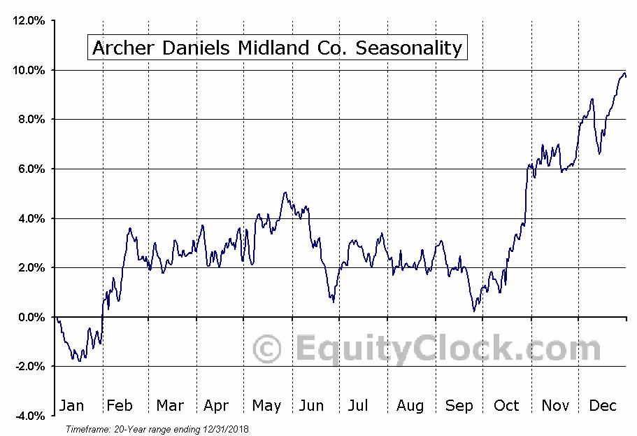 Archer Daniels Midland Company  (NYSE:ADM) Seasonal Chart