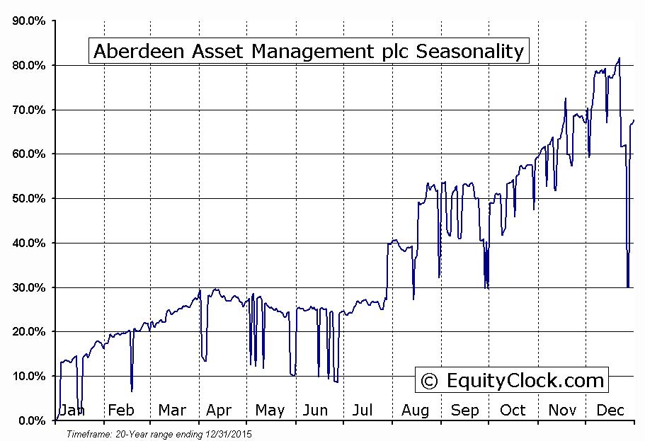 Aberdeen Asset Management plc (LON:ADN) Seasonal Chart