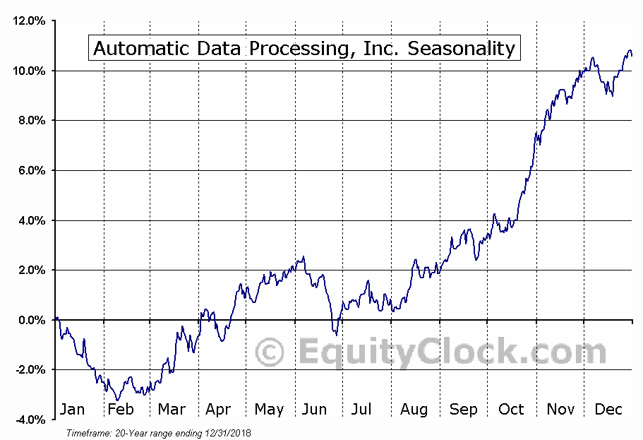 Automatic Data Processing  (NASDAQ:ADP) Seasonal Chart