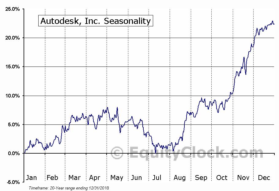 Autodesk, Inc.  (NASDAQ:ADSK) Seasonal Chart