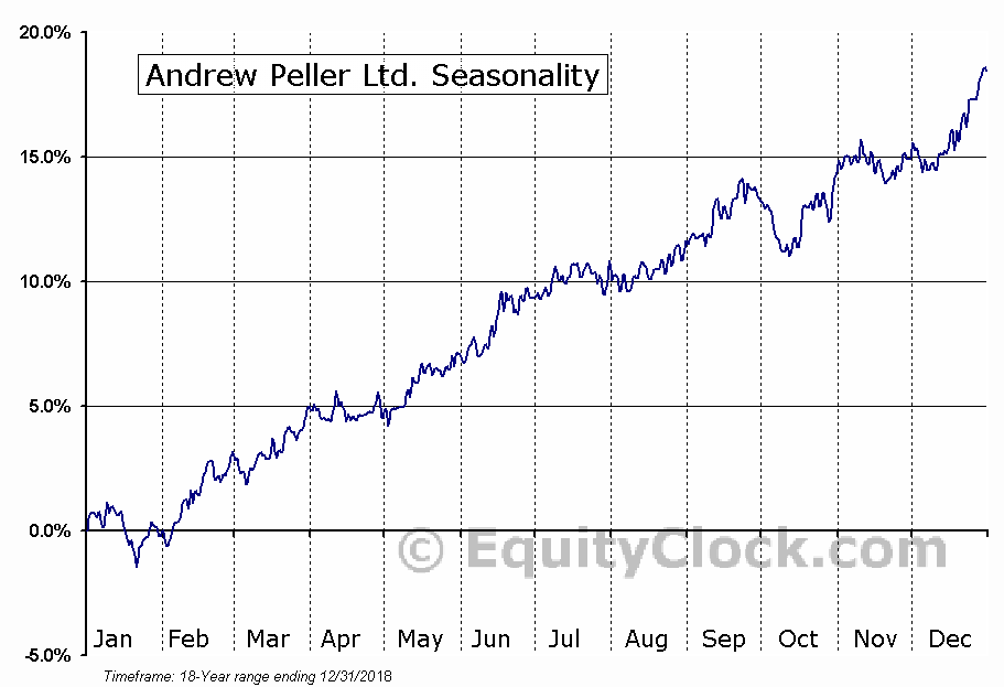 Andrew Peller Ltd. (TSE:ADW-A) Seasonal Chart