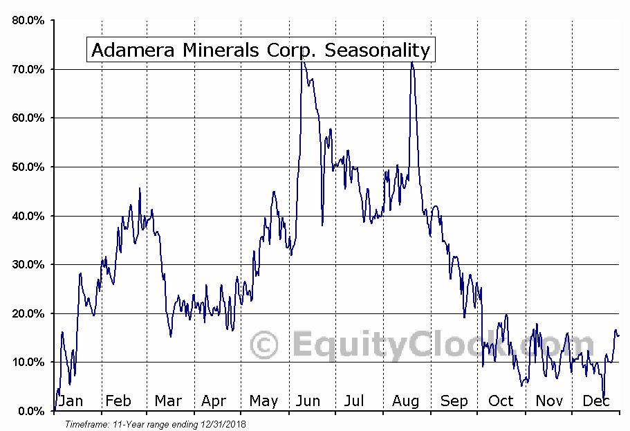 Adamera Minerals Corp. (TSXV:ADZ) Seasonal Chart