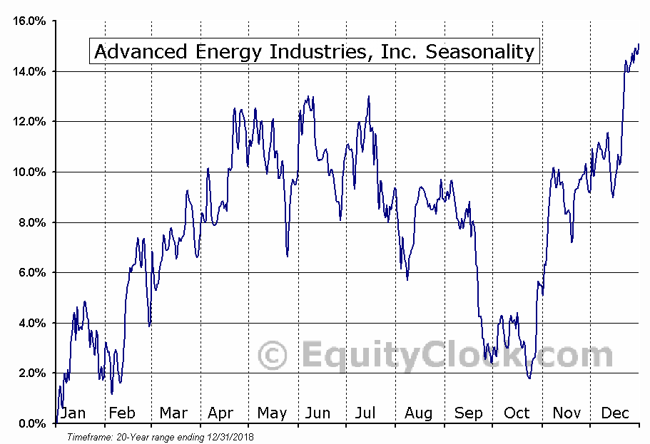 Advanced Energy Industries (NASD:AEIS) Seasonal Chart
