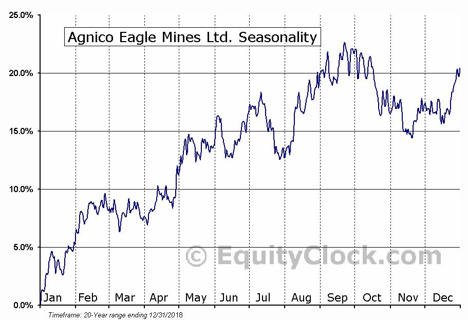 Agnico Eagle Mines Ltd. (NYSE:AEM) Seasonal Chart