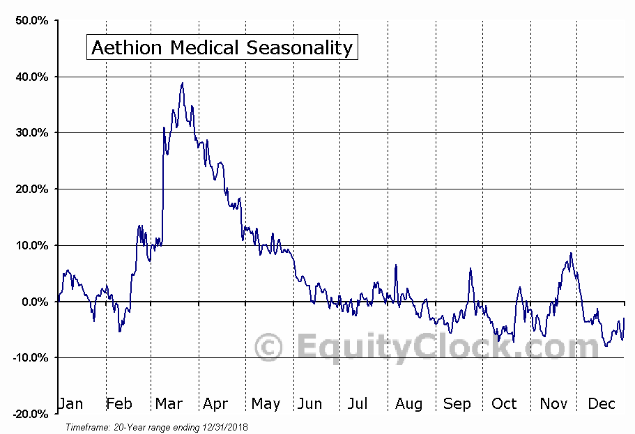 Aethion Medical (NASD:AEMD) Seasonal Chart