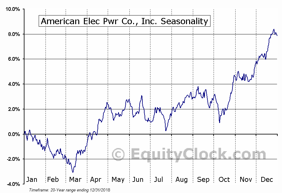 American Electric Power Company, Inc.  (NYSE:AEP) Seasonal Chart