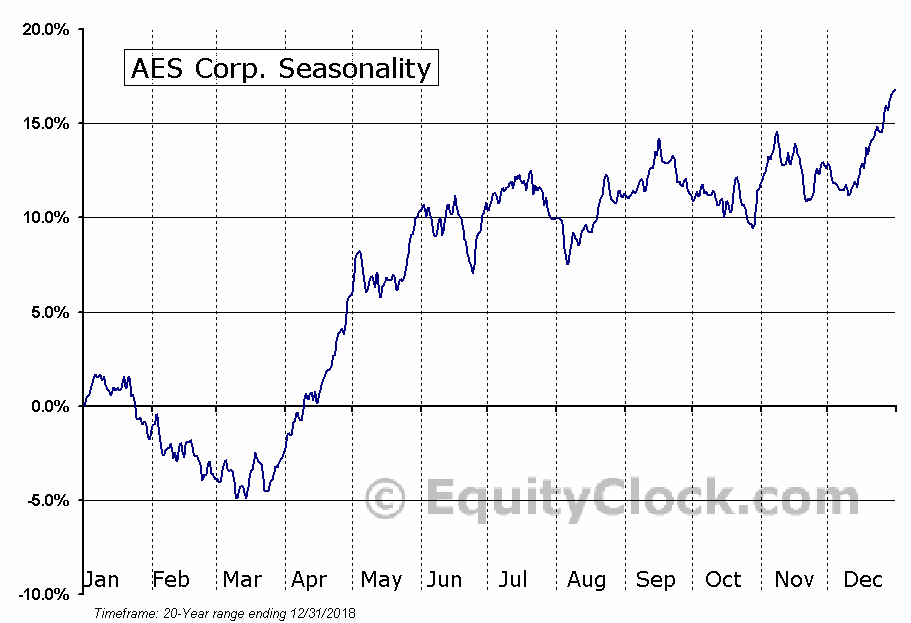 The AES Corporation  (NYSE:AES) Seasonal Chart