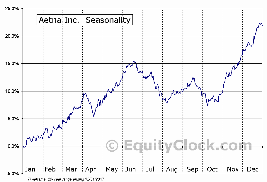 Aetna Inc.  (NYSE:AET) Seasonal Chart