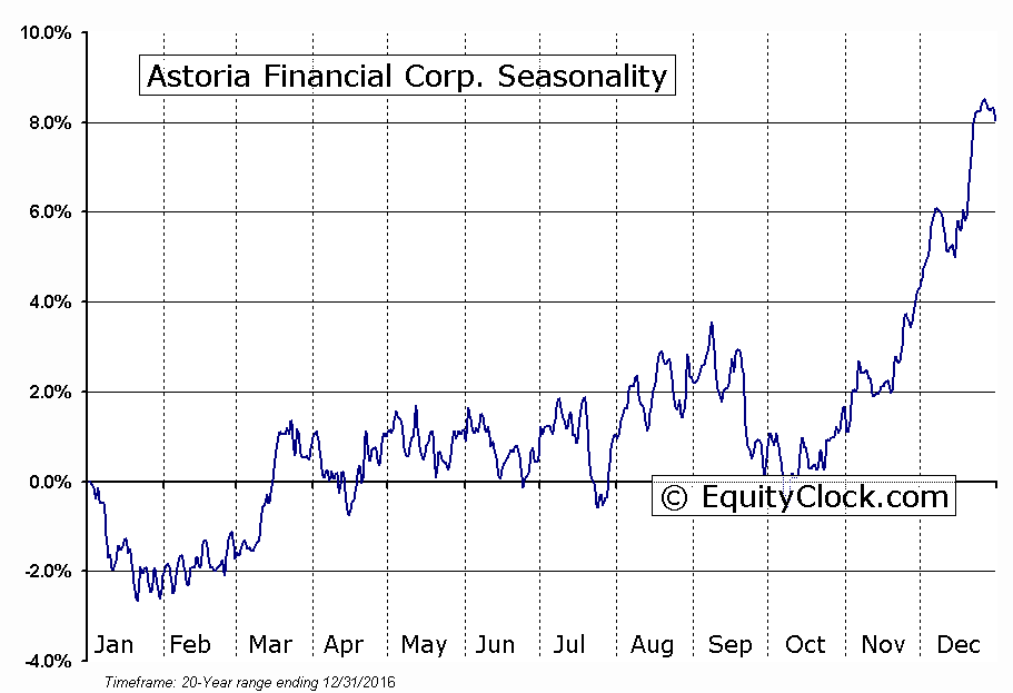 Astoria Financial Corp. (NYSE:AF) Seasonal Chart