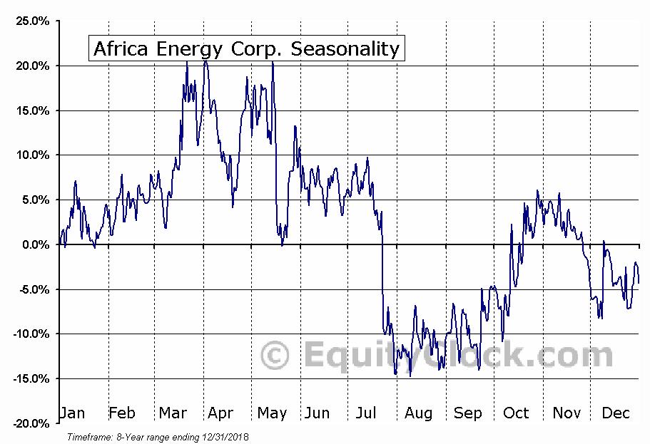 Africa Energy Corp. (TSXV:AFE) Seasonal Chart