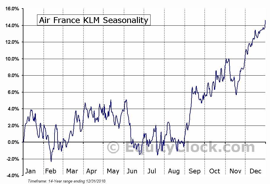 Air France KLM (OTCMKT:AFLYY) Seasonal Chart