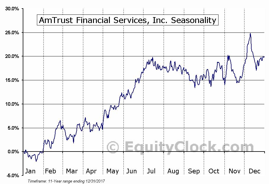 AmTrust Financial Services, Inc. (NASD:AFSI) Seasonal Chart