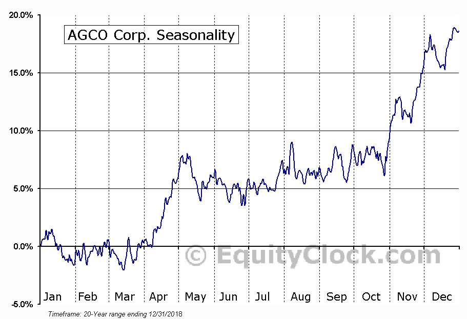 AGCO Corporation (NYSE:AGCO) Seasonal Chart